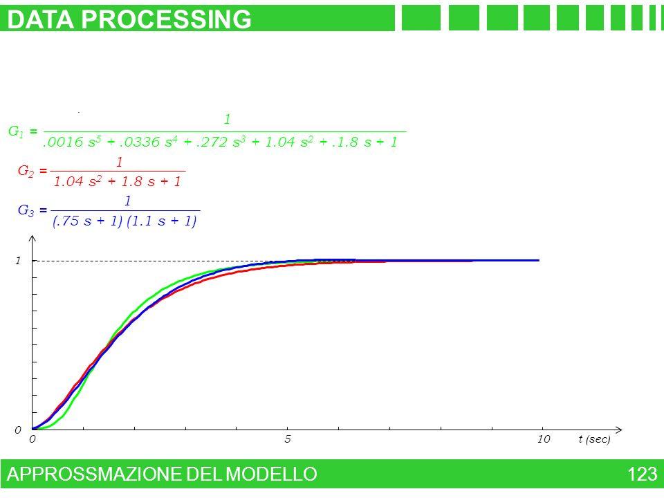 DATA PROCESSING APPROSSMAZIONE DEL MODELLO 123 1 G1 =