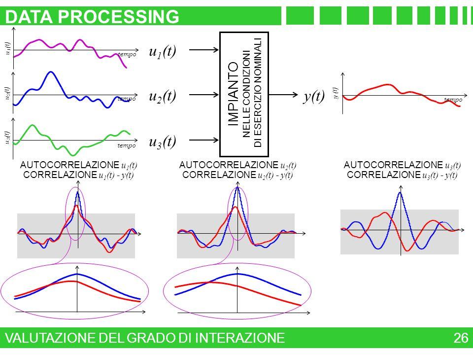 DATA PROCESSING u1(t) u2(t) y(t) u3(t) IMPIANTO