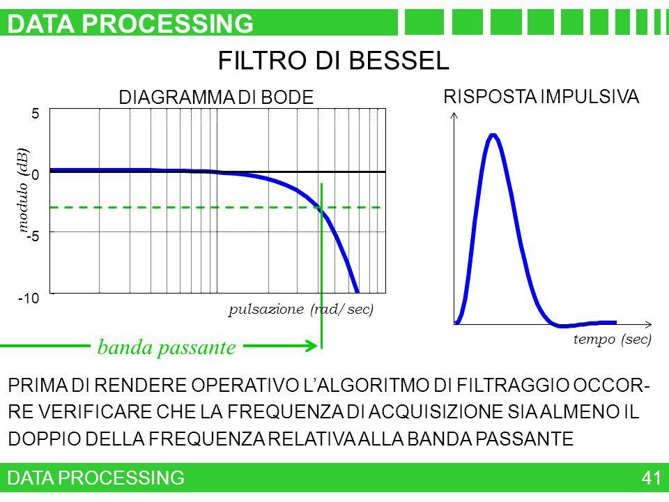 DATA PROCESSING FILTRO DI BESSEL banda passante DIAGRAMMA DI BODE