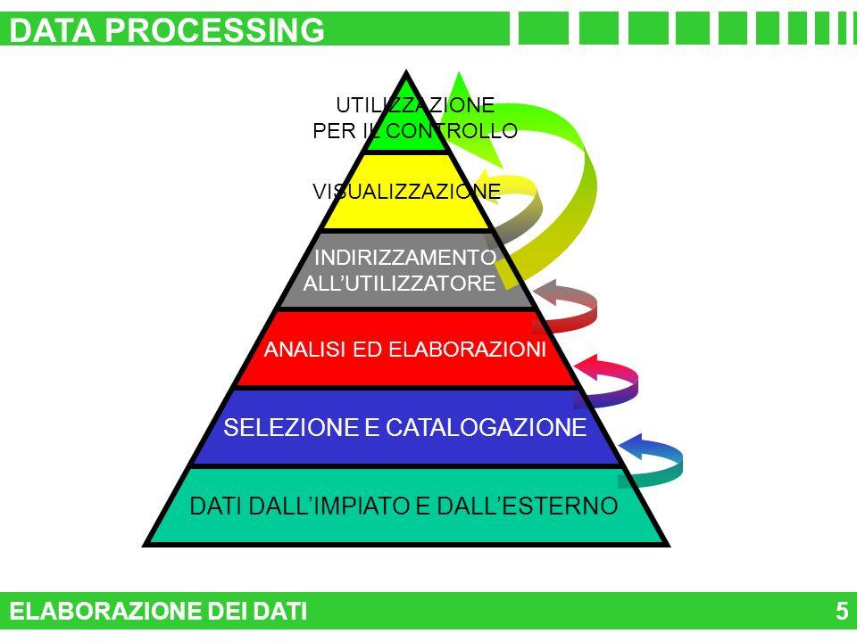 DATA PROCESSING SELEZIONE E CATALOGAZIONE