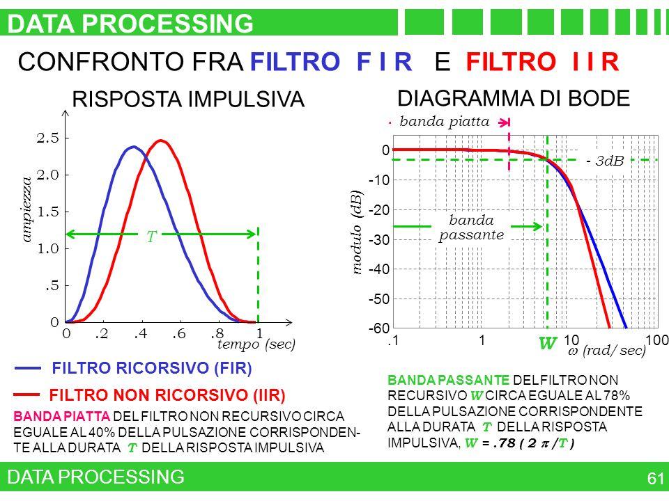 CONFRONTO FRA FILTRO F I R E FILTRO I I R