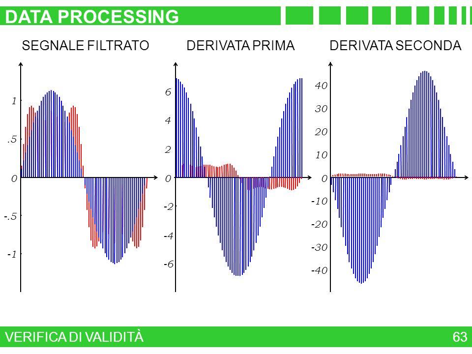 DATA PROCESSING SEGNALE FILTRATO DERIVATA PRIMA DERIVATA SECONDA