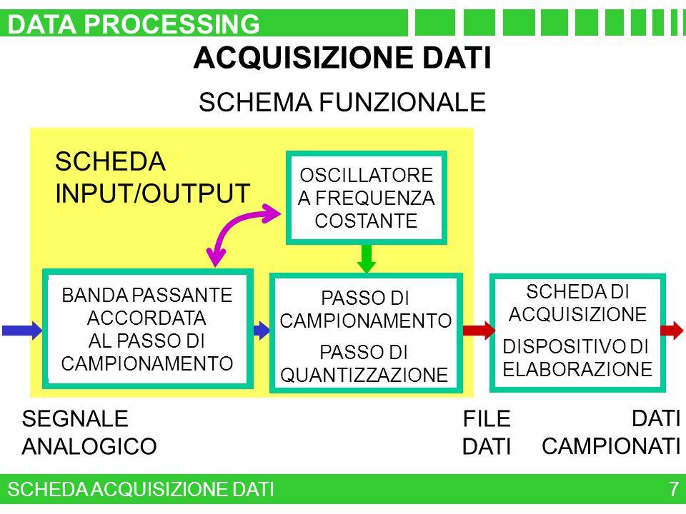 ACQUISIZIONE DATI DATA PROCESSING SCHEMA COSTRUTTIVO SCHEMA FUNZIONALE
