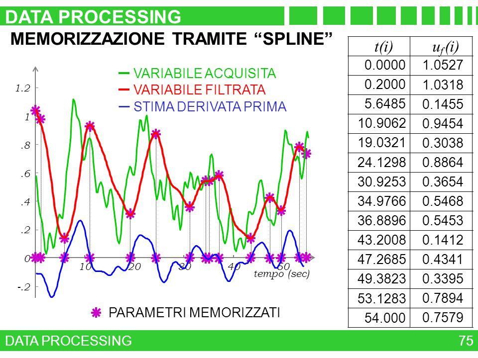 DATA PROCESSING MEMORIZZAZIONE TRAMITE SPLINE t(i) uf (i) 1.0527
