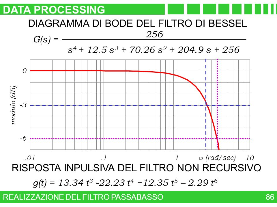 DATA PROCESSING DIAGRAMMA DI BODE DEL FILTRO DI BESSEL
