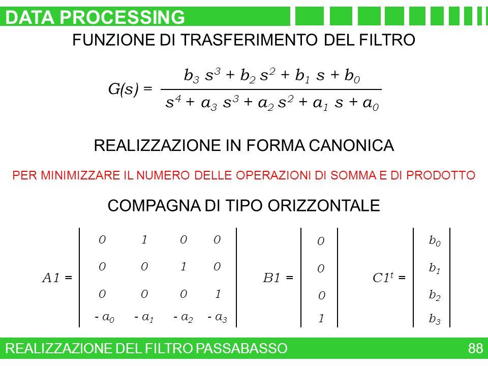 DATA PROCESSING FUNZIONE DI TRASFERIMENTO DEL FILTRO