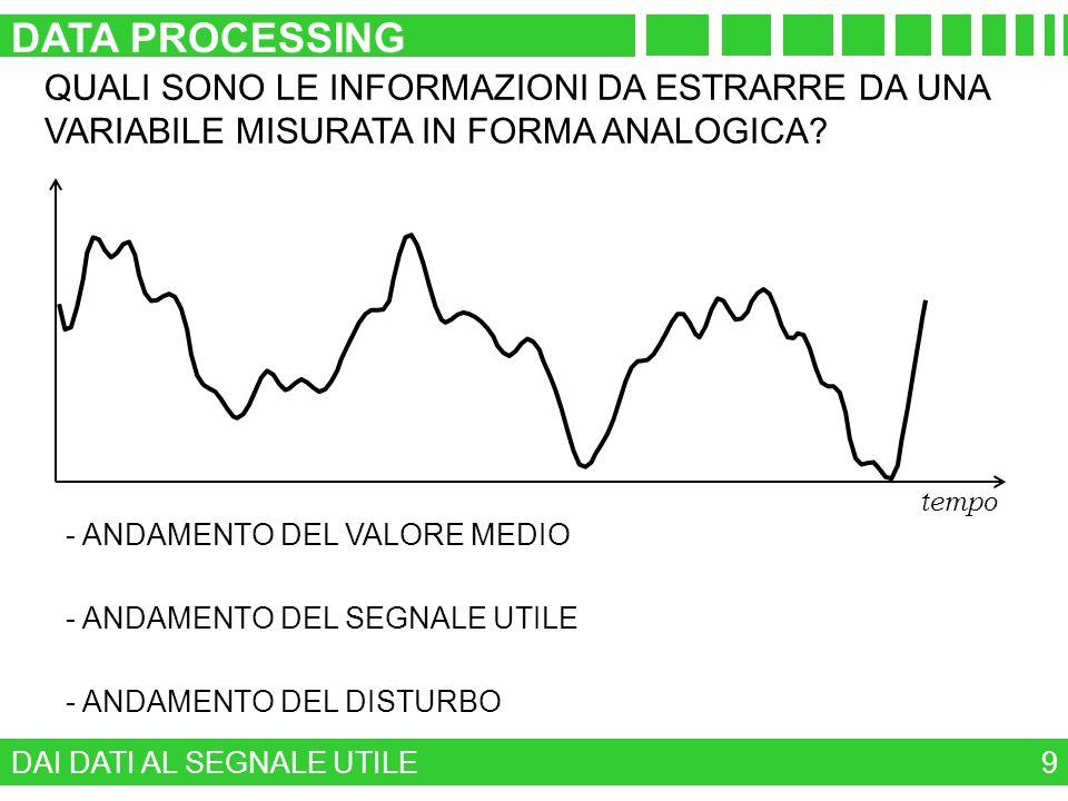 DATA PROCESSING QUALI SONO LE INFORMAZIONI DA ESTRARRE DA UNA VARIABILE MISURATA IN FORMA ANALOGICA