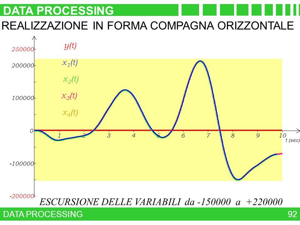 DATA PROCESSING REALIZZAZIONE IN FORMA COMPAGNA ORIZZONTALE