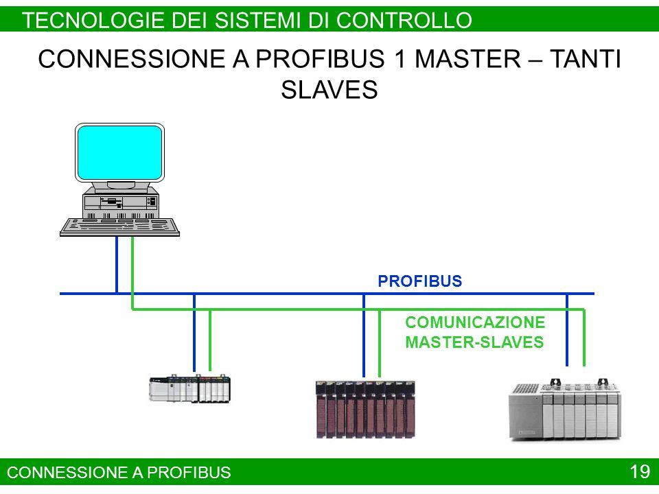 CONNESSIONE A PROFIBUS 1 MASTER – TANTI SLAVES