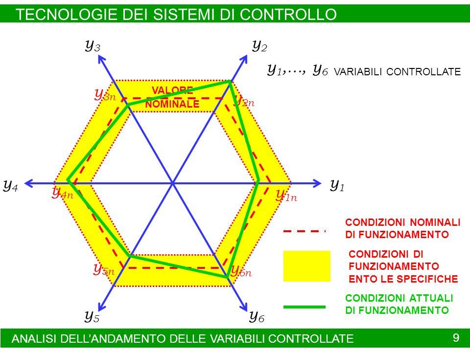 TECNOLOGIE DEI SISTEMI DI CONTROLLO