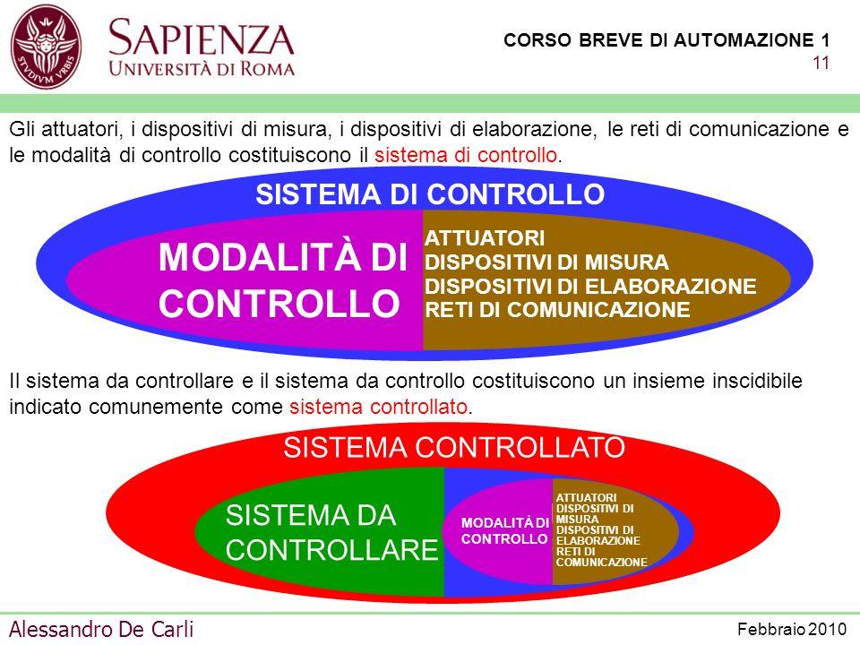 MODALITÀ DI CONTROLLO SISTEMA DI CONTROLLO SISTEMA CONTROLLATO