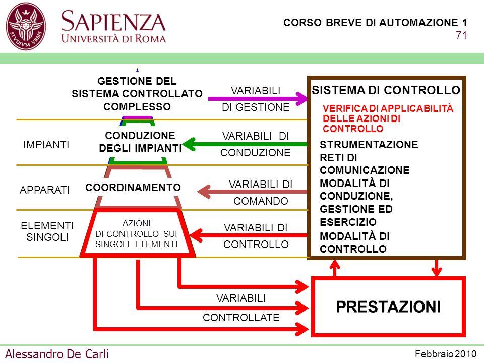 GESTIONE DEL SISTEMA CONTROLLATO COMPLESSO