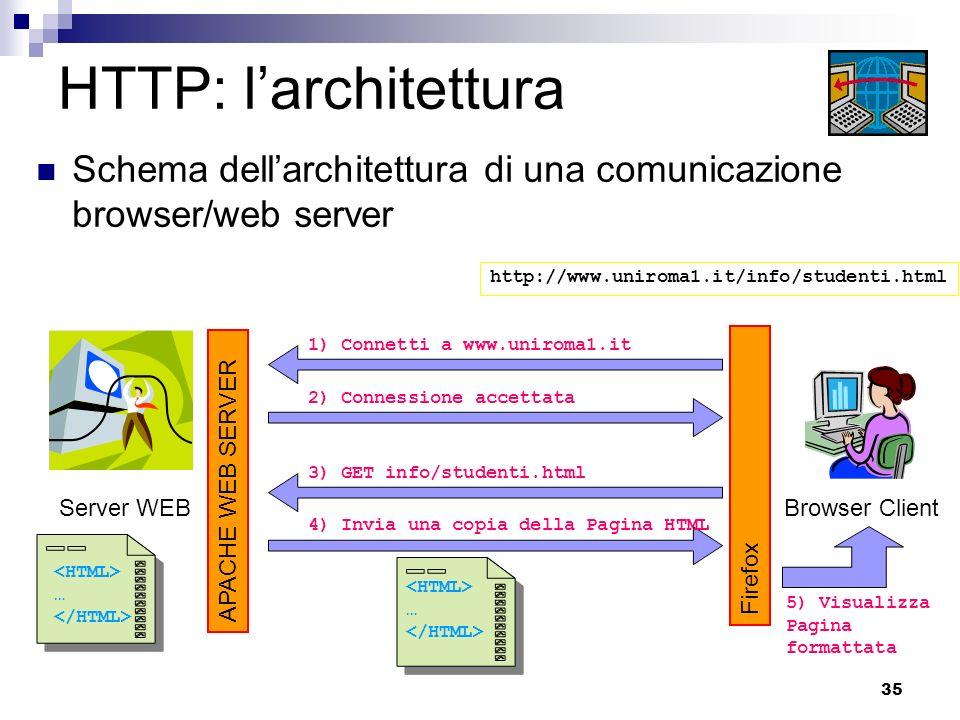 HTTP: l'architettura Schema dell'architettura di una comunicazione browser/web server. http://www.uniroma1.it/info/studenti.html.