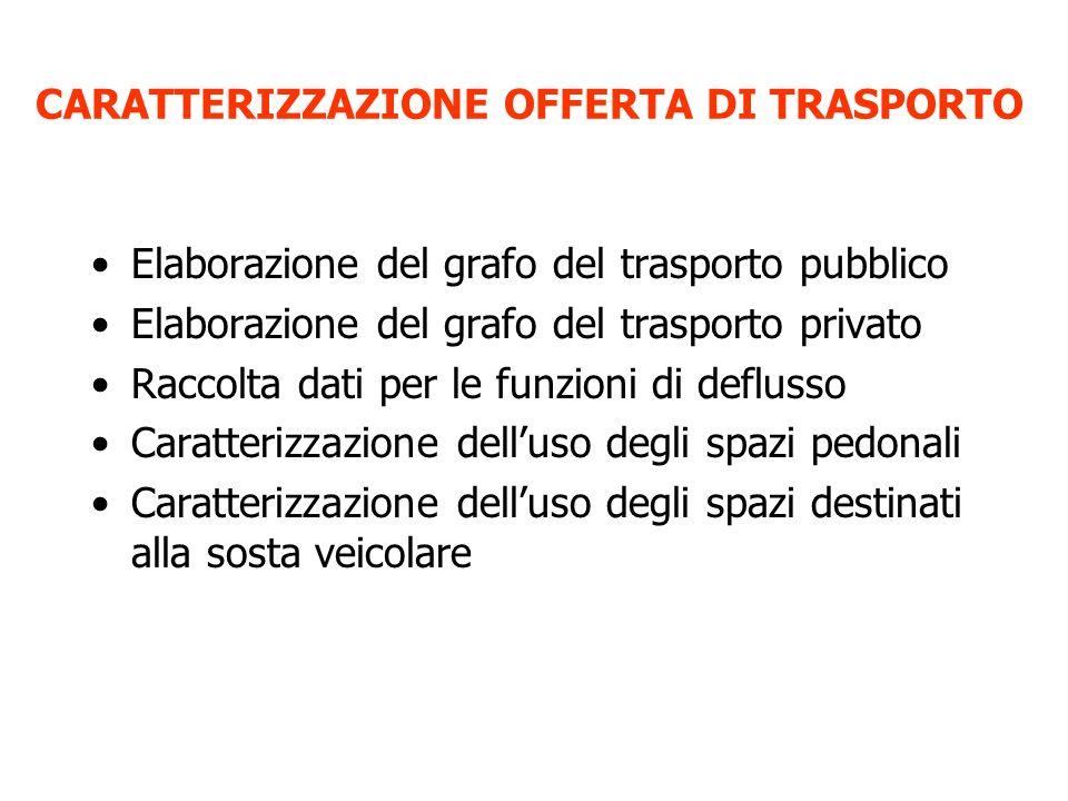 CARATTERIZZAZIONE OFFERTA DI TRASPORTO