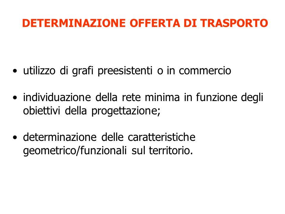 DETERMINAZIONE OFFERTA DI TRASPORTO