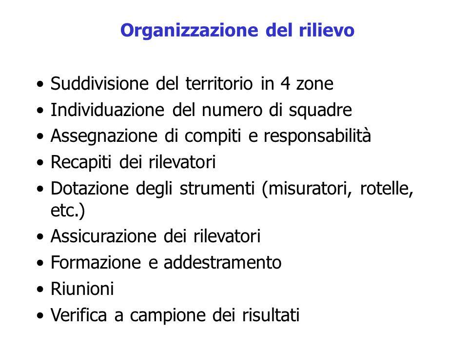Organizzazione del rilievo