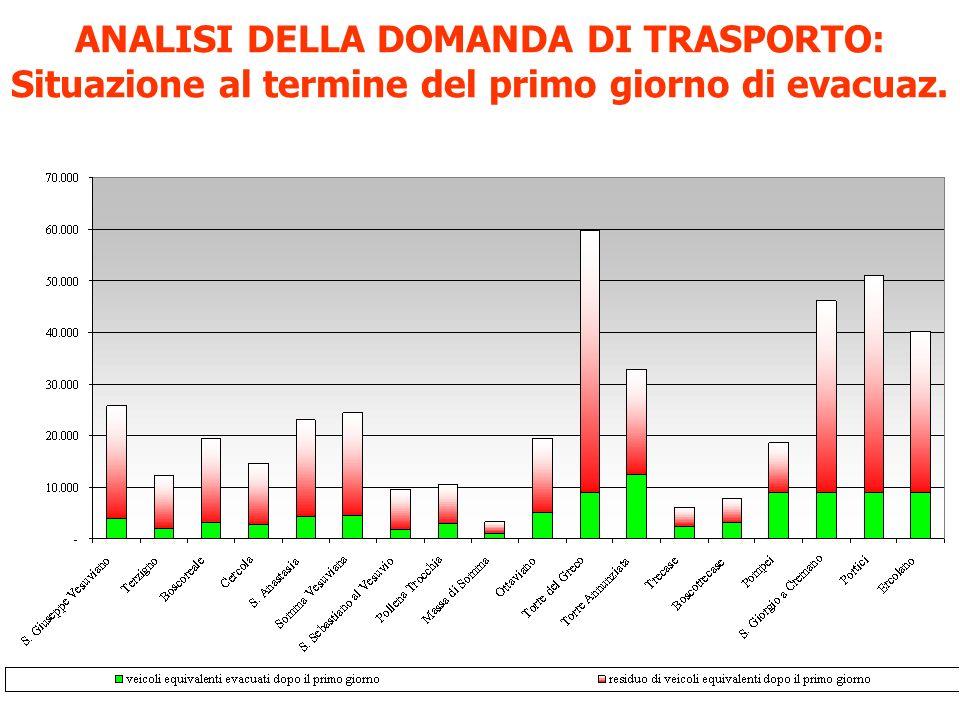 ANALISI DELLA DOMANDA DI TRASPORTO: Situazione al termine del primo giorno di evacuaz.