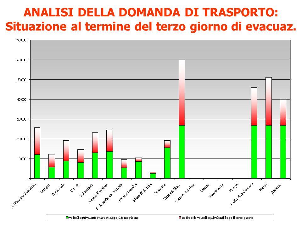 ANALISI DELLA DOMANDA DI TRASPORTO: Situazione al termine del terzo giorno di evacuaz.