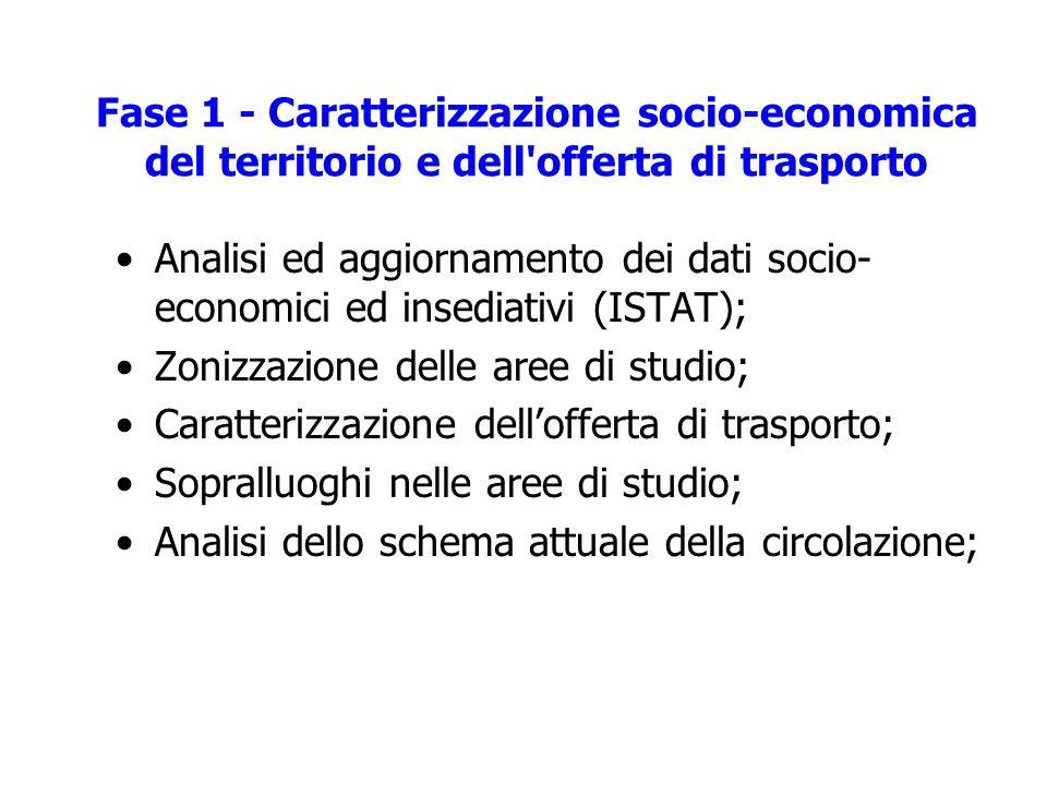 Fase 1 - Caratterizzazione socio-economica del territorio e dell offerta di trasporto