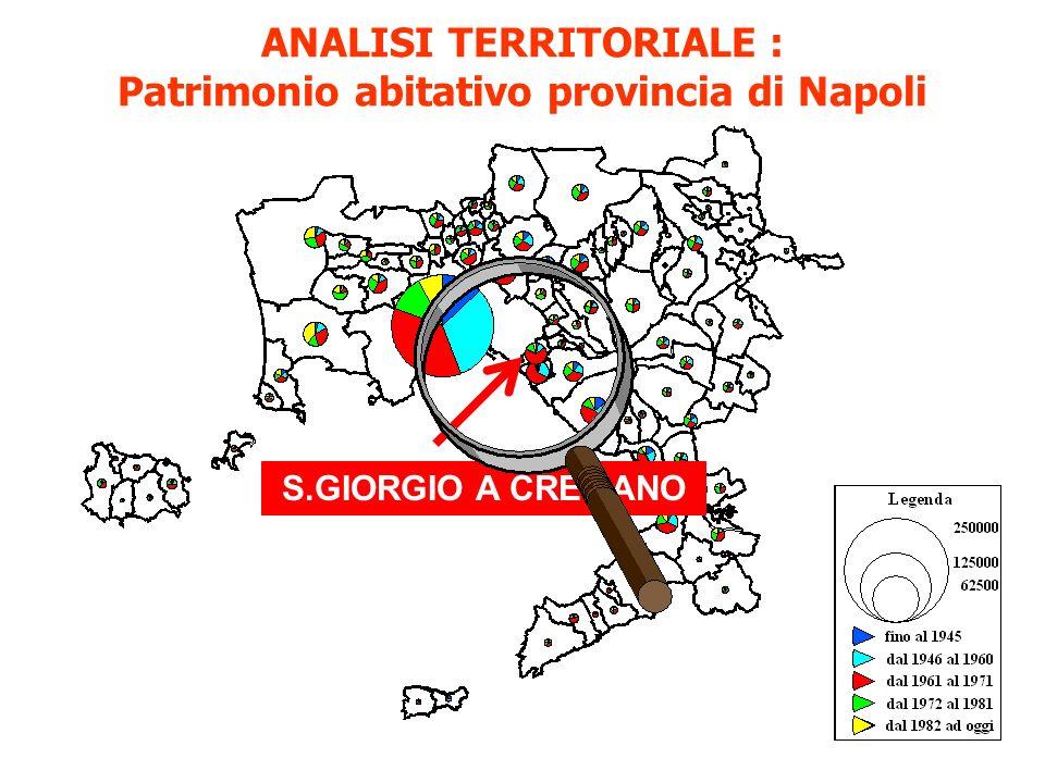 ANALISI TERRITORIALE : Patrimonio abitativo provincia di Napoli