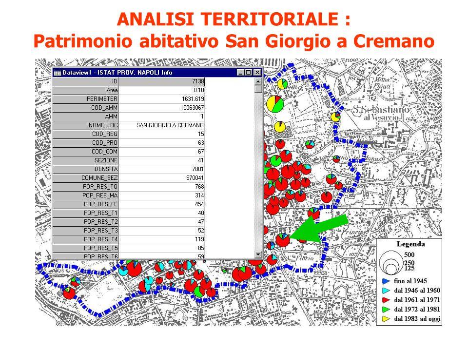 ANALISI TERRITORIALE : Patrimonio abitativo San Giorgio a Cremano