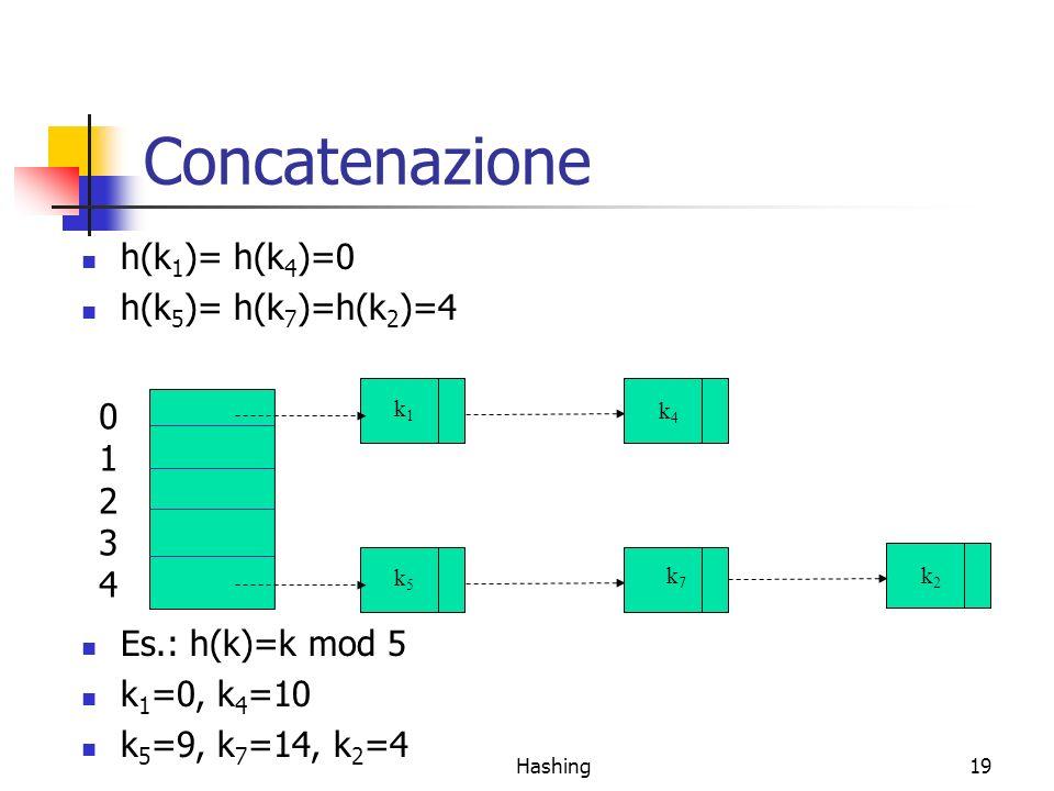 Concatenazione h(k1)= h(k4)=0 h(k5)= h(k7)=h(k2)=4 1 2 3 4