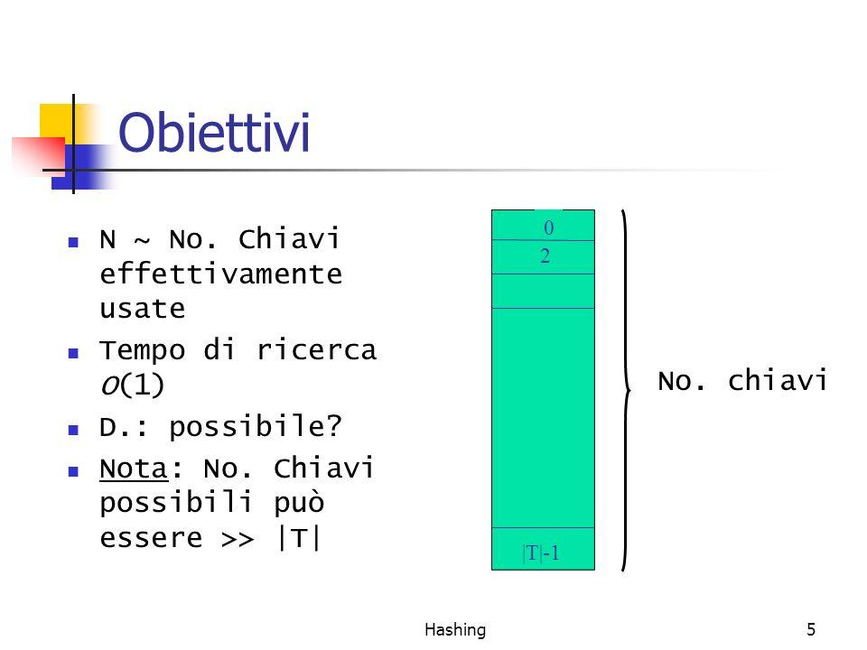 Obiettivi N ~ No. Chiavi effettivamente usate Tempo di ricerca O(1)