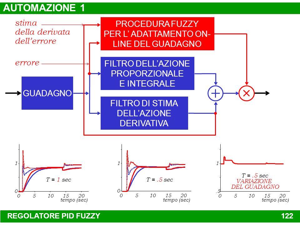 AUTOMAZIONE 1 stima della derivata dell'errore PROCEDURA FUZZY