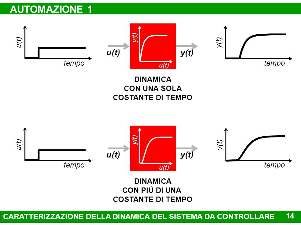 AUTOMAZIONE 1 u(t) y(t) u(t) y(t) tempo u(t) tempo y(t) DINAMICA
