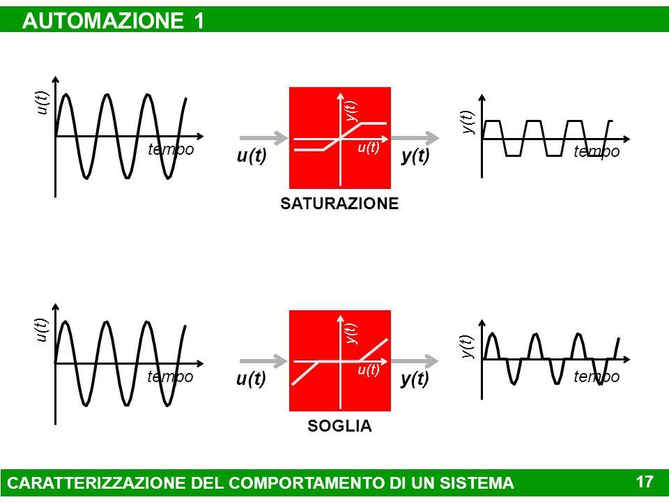 AUTOMAZIONE 1 u(t) y(t) u(t) y(t) tempo u(t) tempo y(t) SATURAZIONE