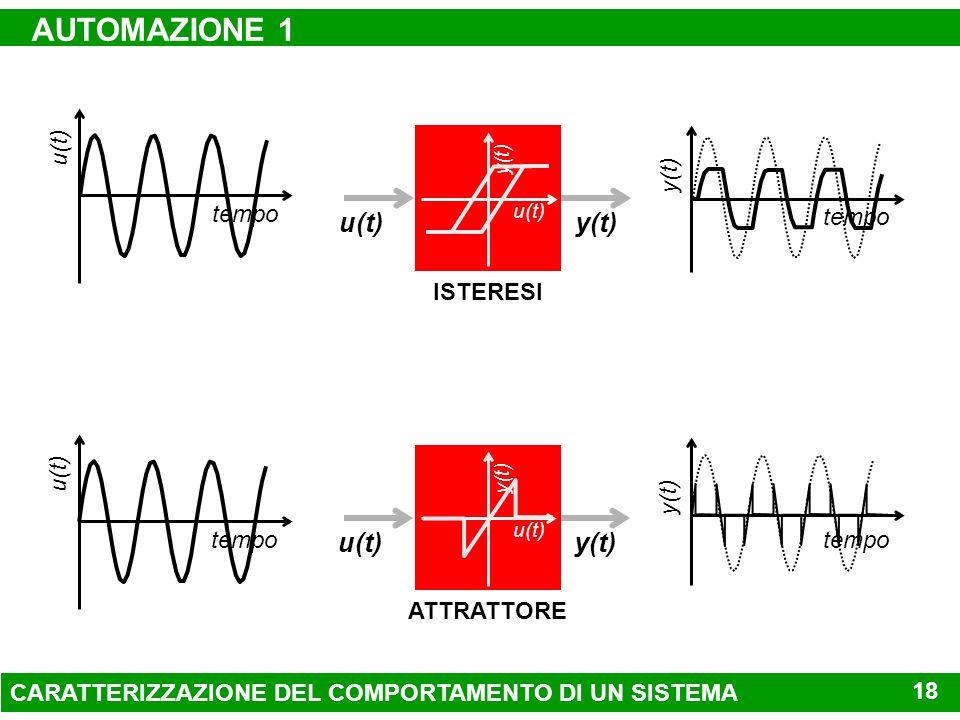 AUTOMAZIONE 1 u(t) y(t) u(t) y(t) tempo u(t) tempo y(t) ISTERESI tempo