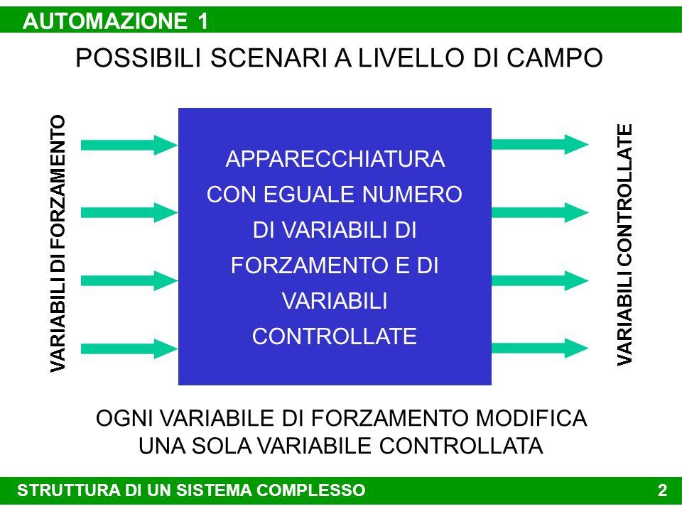 OGNI VARIABILE DI FORZAMENTO MODIFICA UNA SOLA VARIABILE CONTROLLATA