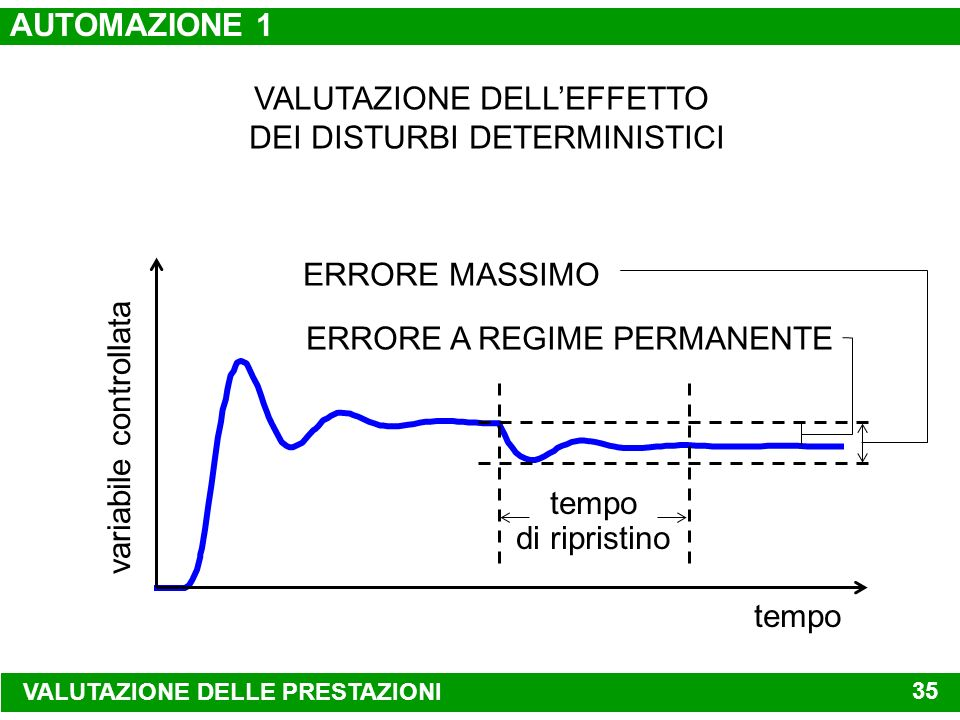 VALUTAZIONE DELL'EFFETTO DEI DISTURBI DETERMINISTICI