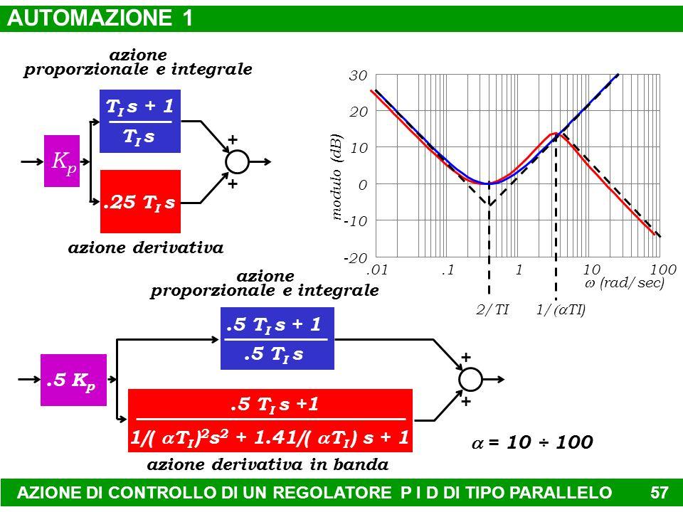 AUTOMAZIONE 1 Kp TI s + 1 TI s + .25 TI s .5 TI s + 1 .5 TI s .5 Kp