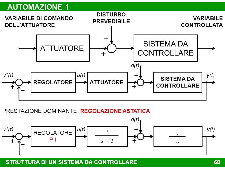AUTOMAZIONE 1 SISTEMA DA CONTROLLARE ATTUATORE VARIABILE DI COMANDO