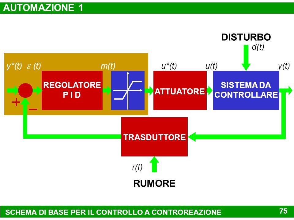 AUTOMAZIONE 1 DISTURBO  (t) RUMORE SISTEMA DA CONTROLLARE u(t) y(t)