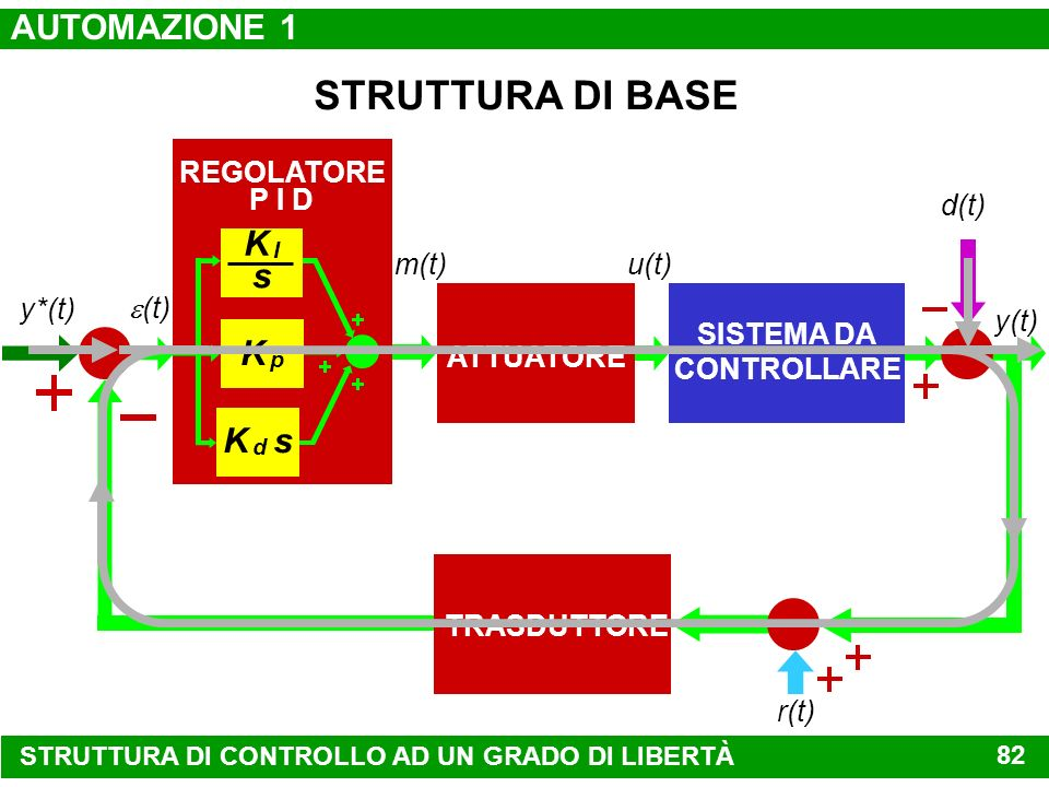 STRUTTURA DI BASE AUTOMAZIONE 1 K I s K p K d s REGOLATORE P I D d(t)
