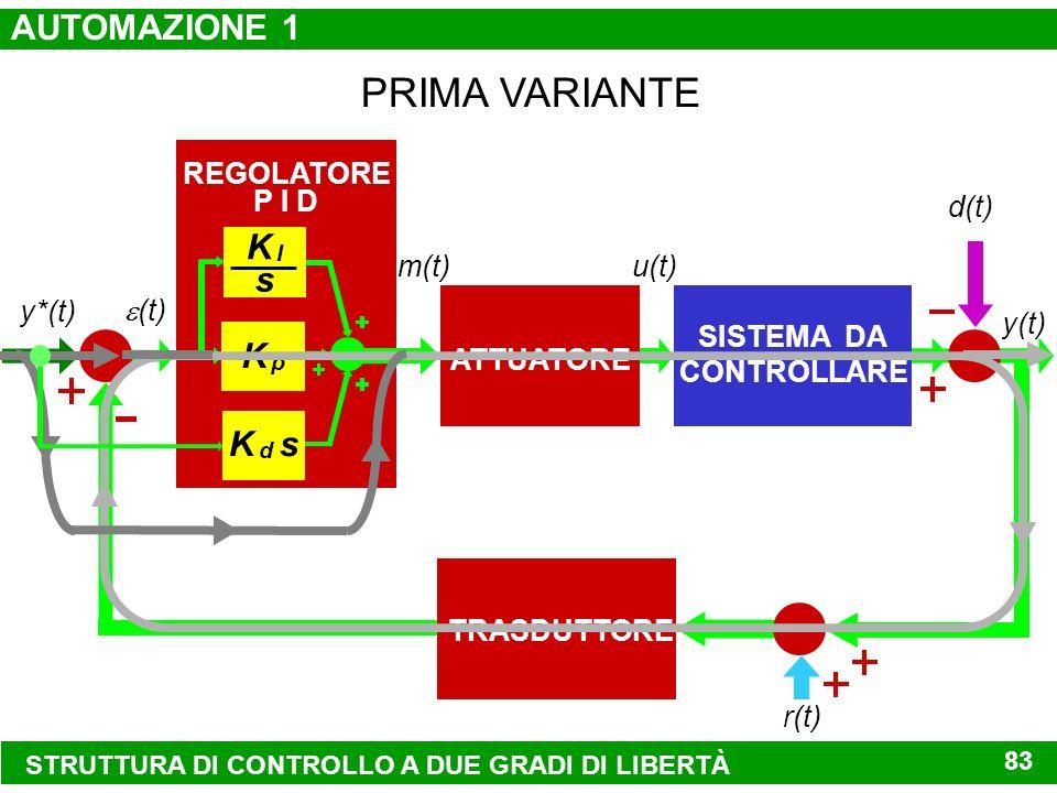 PRIMA VARIANTE AUTOMAZIONE 1 K I s K p K d s REGOLATORE P I D d(t)