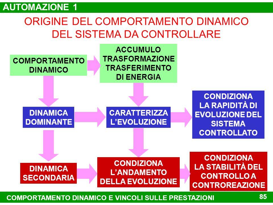 ORIGINE DEL COMPORTAMENTO DINAMICO DEL SISTEMA DA CONTROLLARE