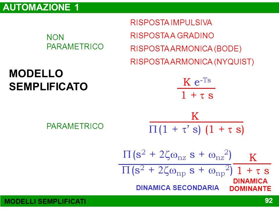 MODELLO SEMPLIFICATO K e-Ts 1 + t s K  (1 + t' s) (1 + t s)