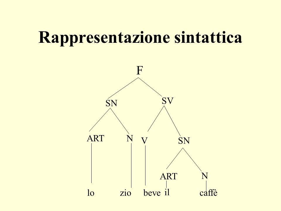 Rappresentazione sintattica
