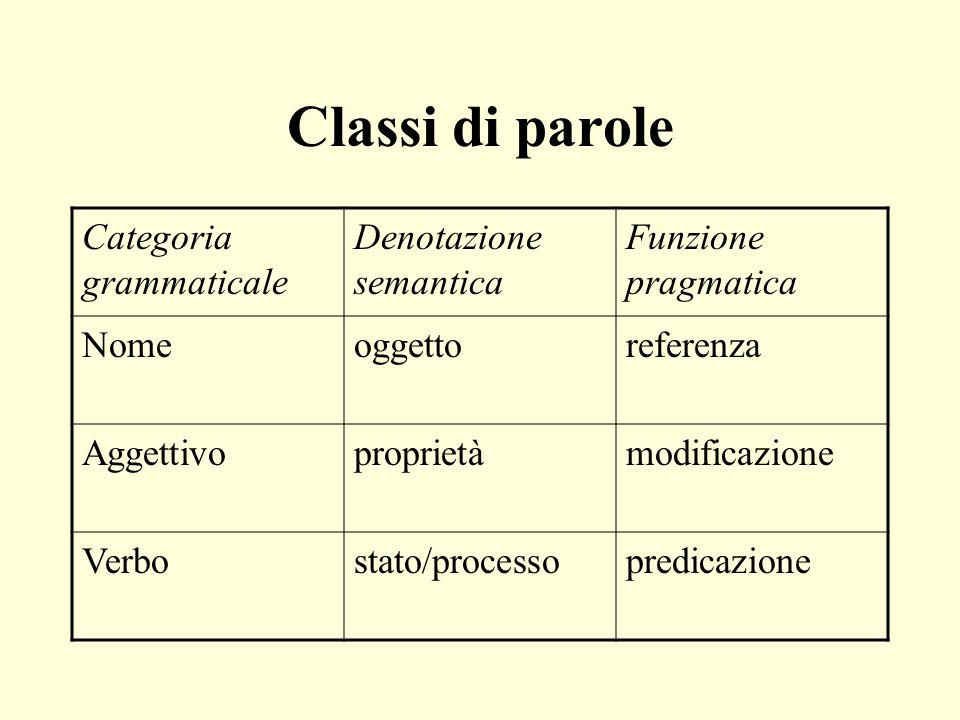 Classi di parole Categoria grammaticale Denotazione semantica