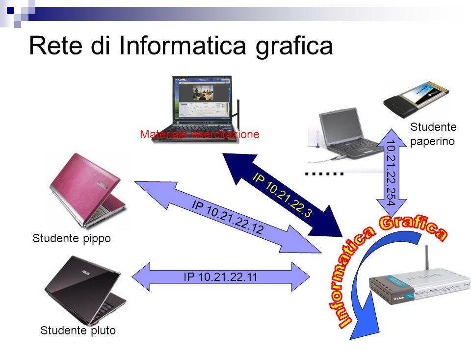 Rete di Informatica grafica