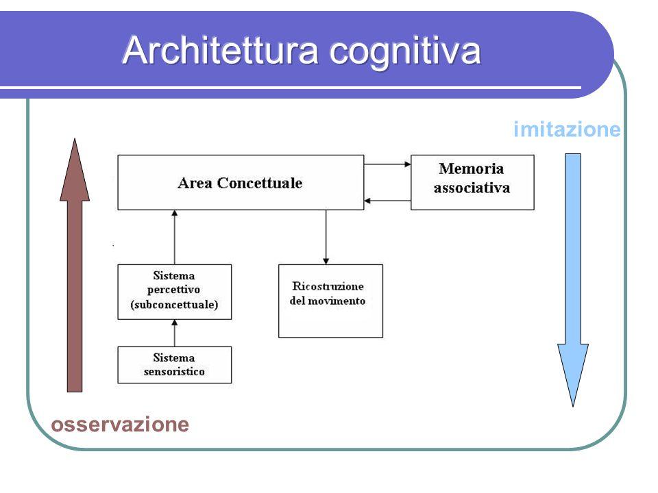Architettura cognitiva