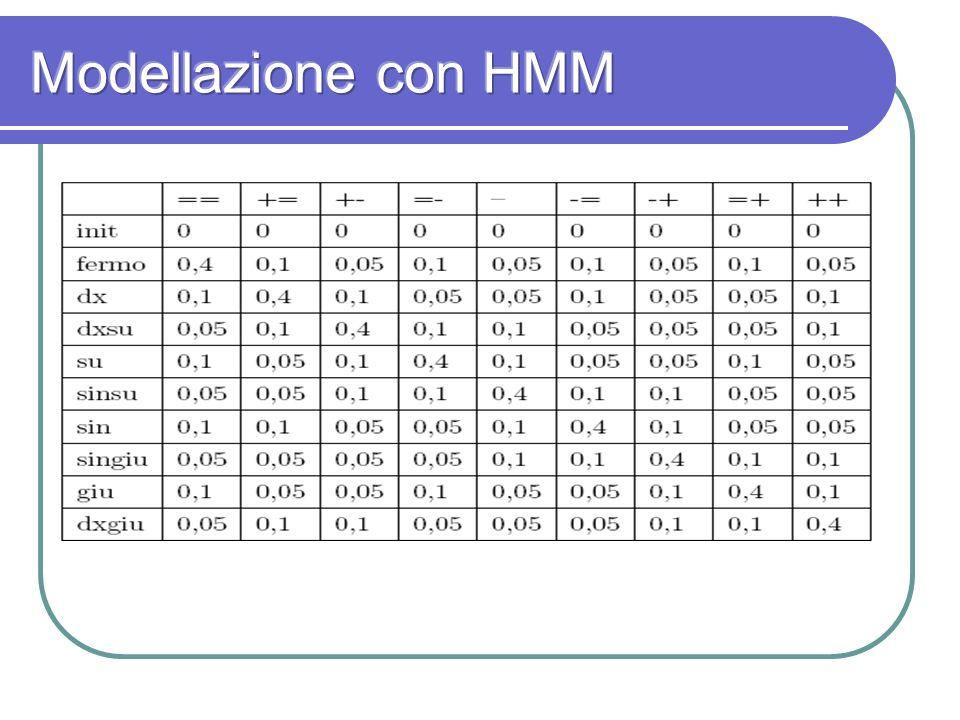 Modellazione con HMM N= direzioni degli spostamenti discretizzate su 9 casi possibili.