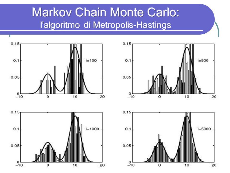 Markov Chain Monte Carlo: l'algoritmo di Metropolis-Hastings