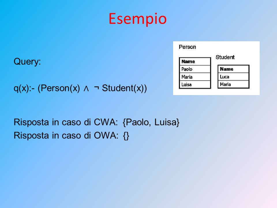 Esempio Query: q(x):- (Person(x) ∧ ¬ Student(x))