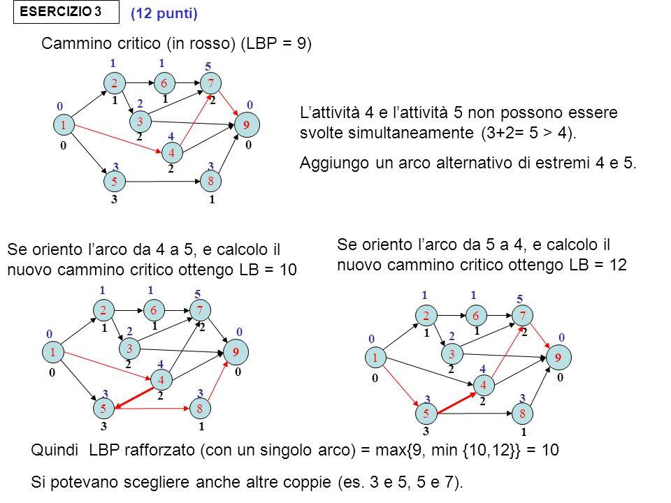 Cammino critico (in rosso) (LBP = 9)