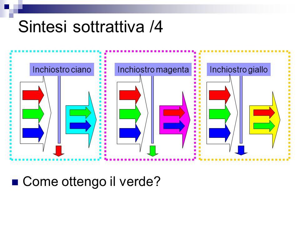 Sintesi sottrattiva /4 Come ottengo il verde Inchiostro ciano