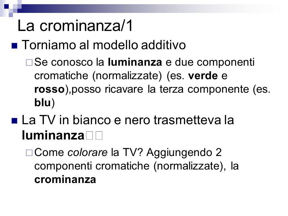 La crominanza/1 Torniamo al modello additivo